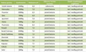 tabela_dawki_wapniak_jurajski